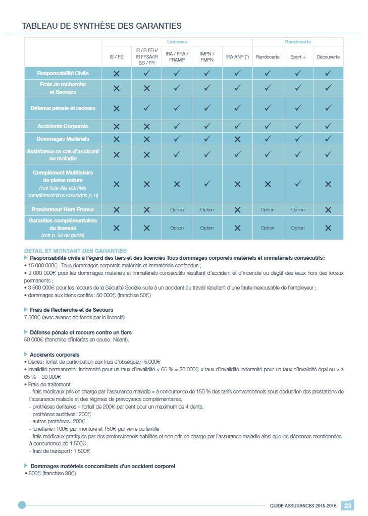 Synthèse garanties - 1